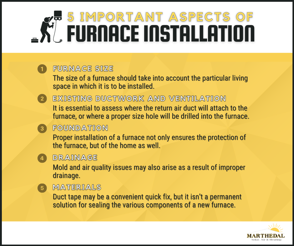 Proper installation of a furnace